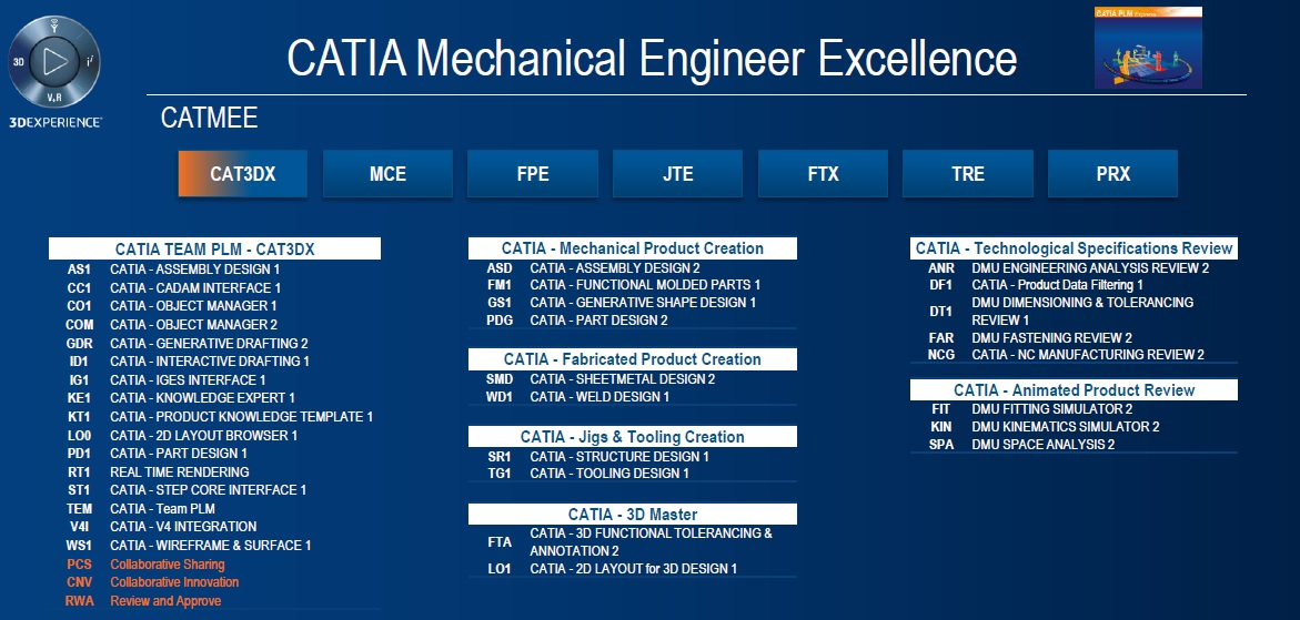 CUSTOMER ENGINEERING EXCELLENCE CATMEE
