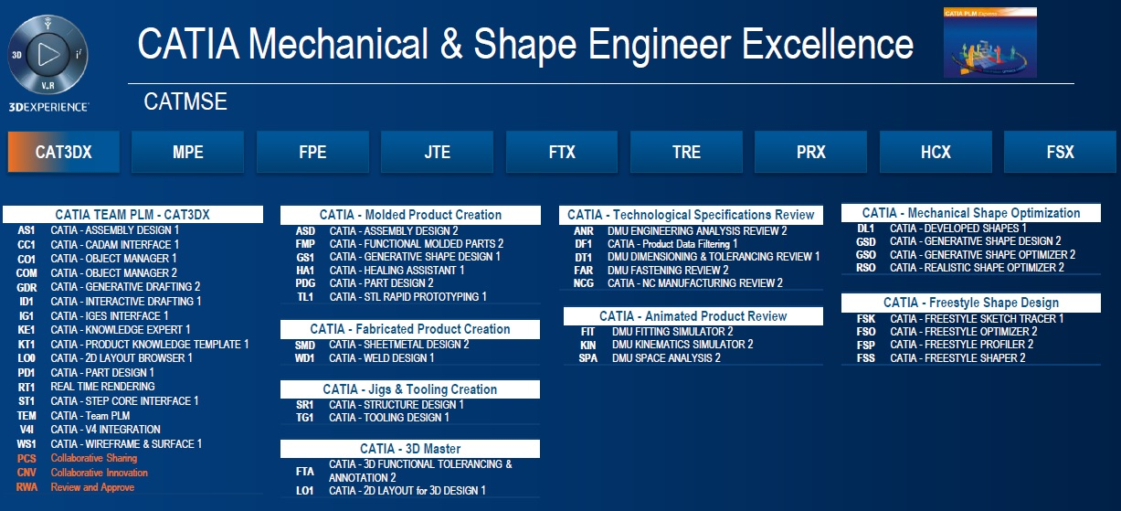 CUSTOMER ENGINEERING EXCELLENCE CATMSE