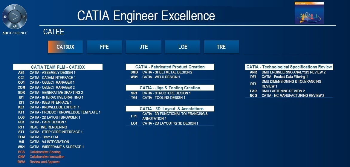 CUSTOMER ENGINEERING EXCELLENCE CATEE